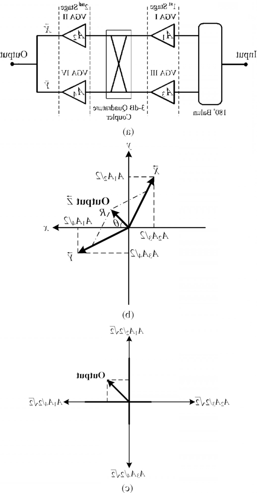 Transformer Vector Diagrams: A Architecture And B Vector Diagram At The Output Of Second Stage Vgas Of A Cartesianfig
