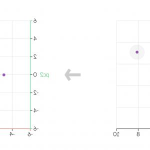 Eigenvalues And Eigenvectors Examples: A One Stop Shop For Principal Component Analysis Fbeac
