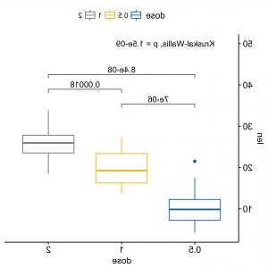 Adding Vectors Using Component Method The: Add P Values And Significance Levels To Ggplots