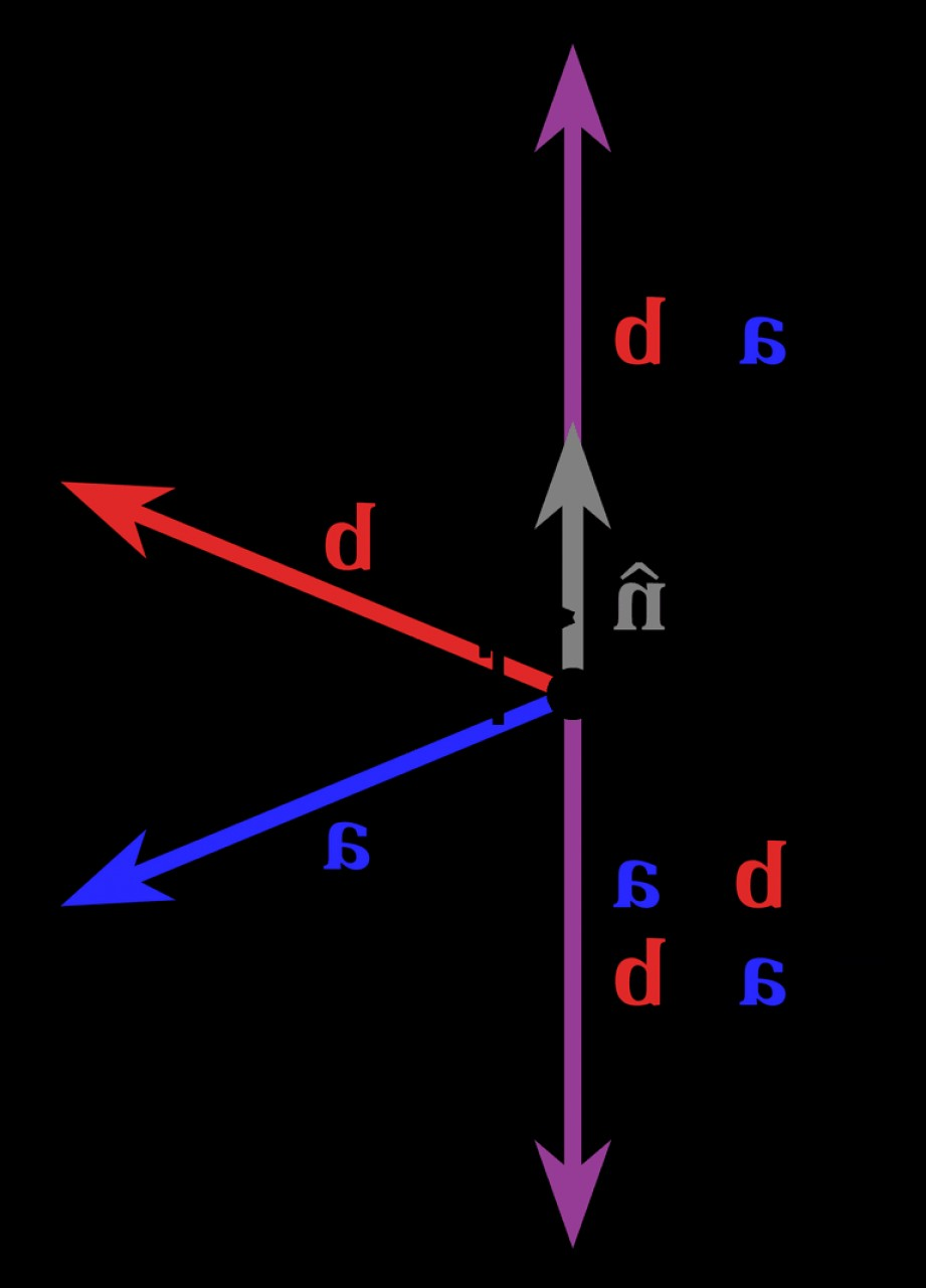 When Two Vectors Are Parallel: Angle Between To Vectors Problem