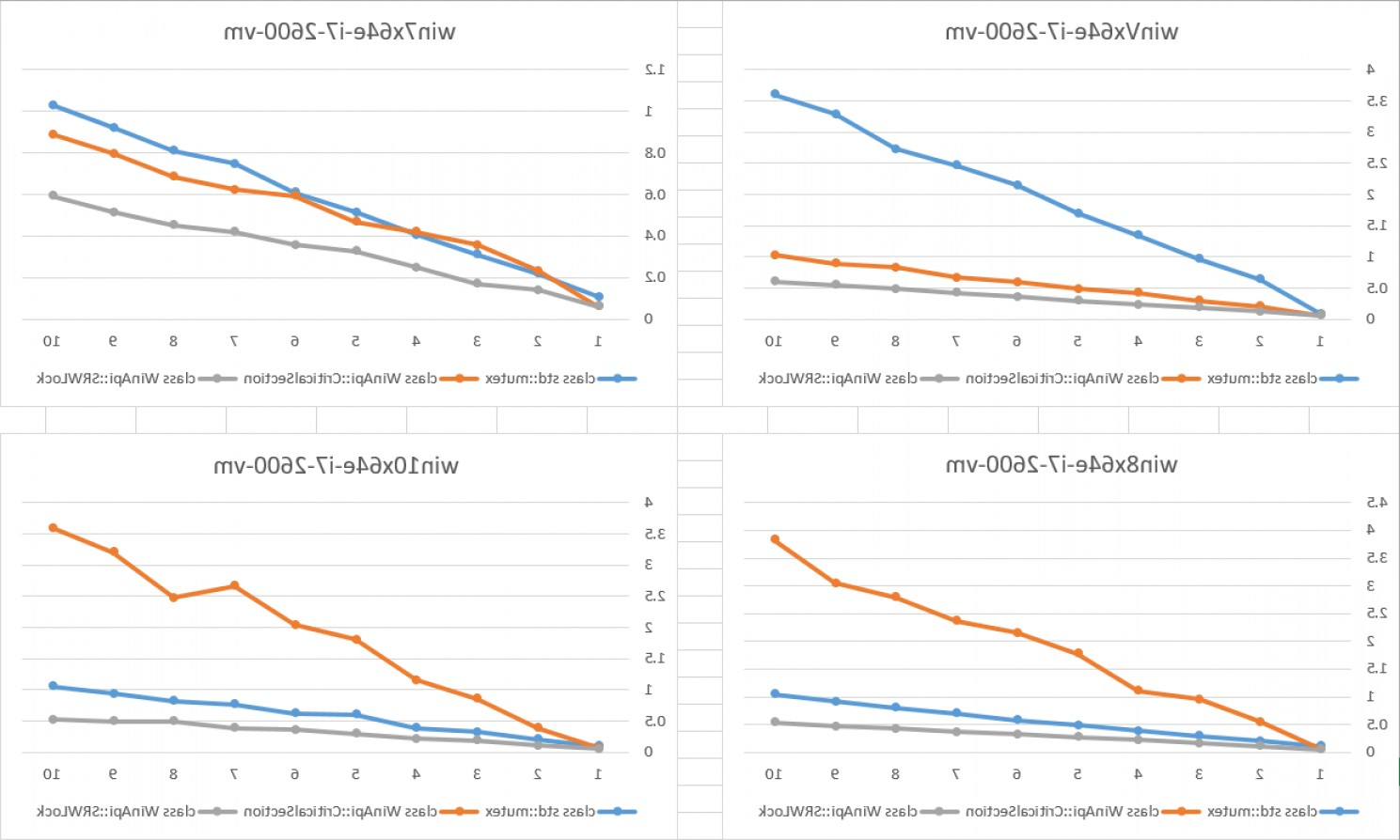Wstring Vector: Another Yet Stdmutex Vs Critical Section Comparison