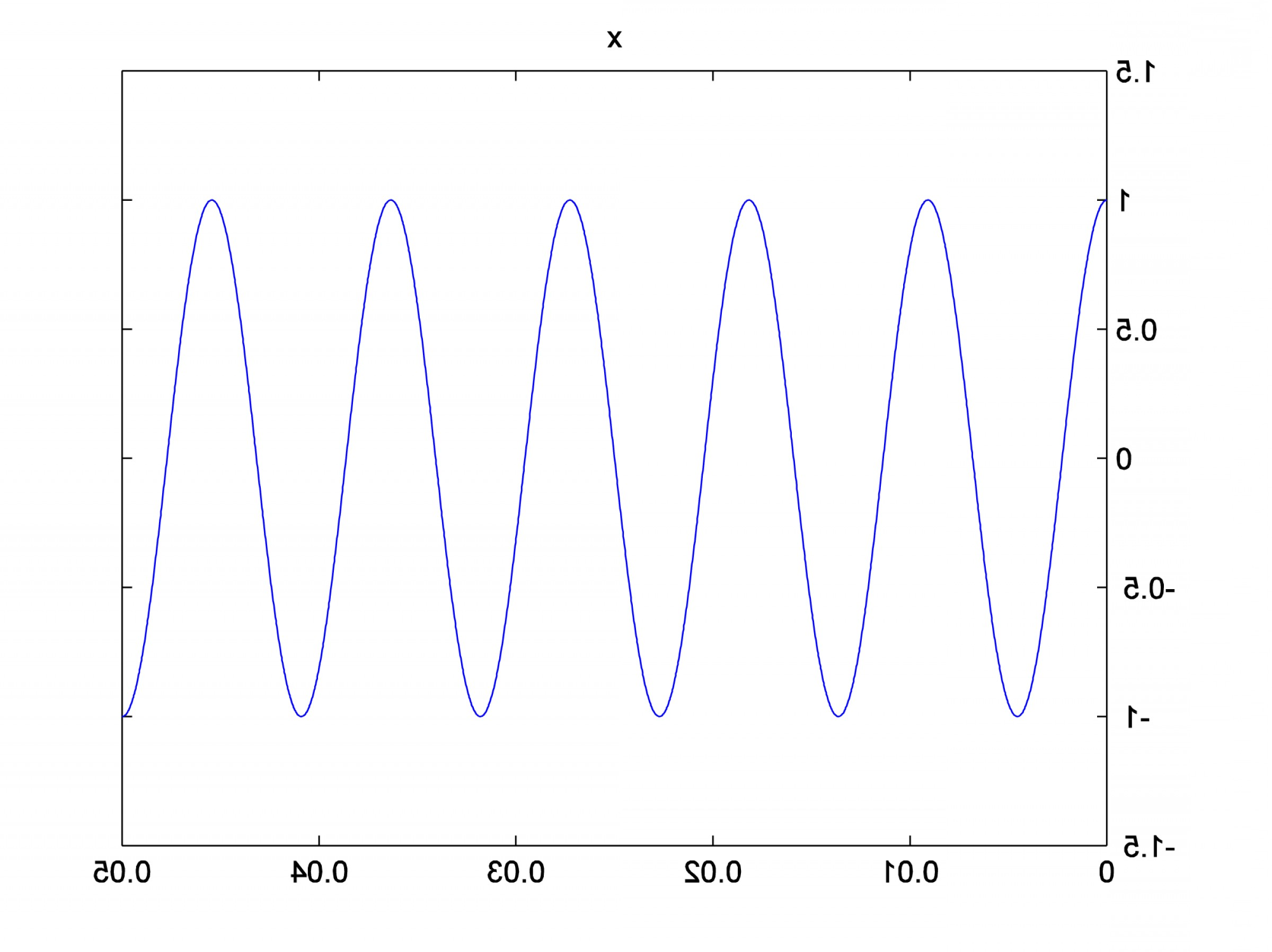 Plotting Vectors In Mat Lab: Applying The Fourier Transform In Matlab