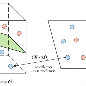 Vector Versus Scalar Projection: Applied Deep Learning Part Artificial Neural Networks Dfaf
