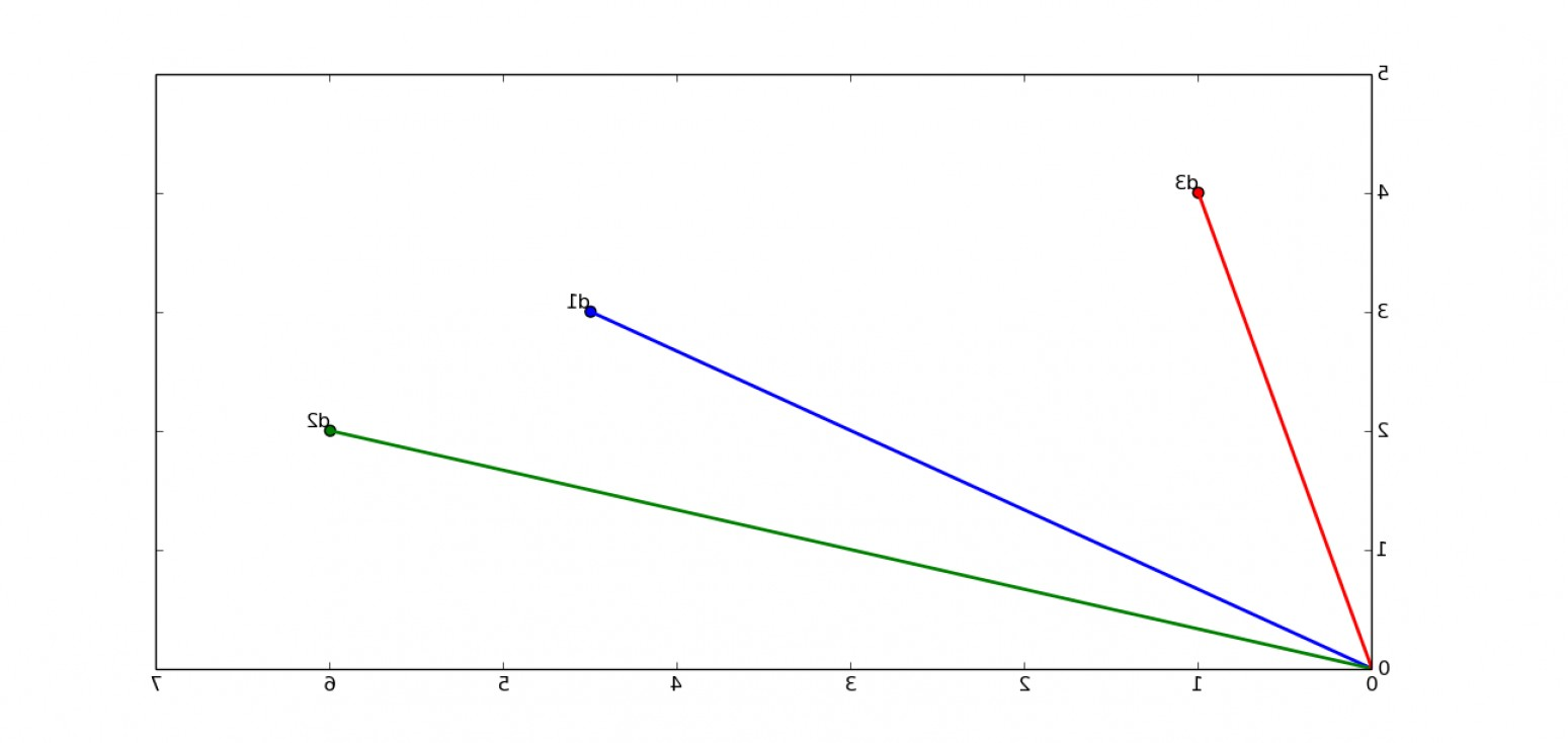 114 Degree Arc Vector: Best Way To Plot An Angle Between Two Lines In Matplotlib