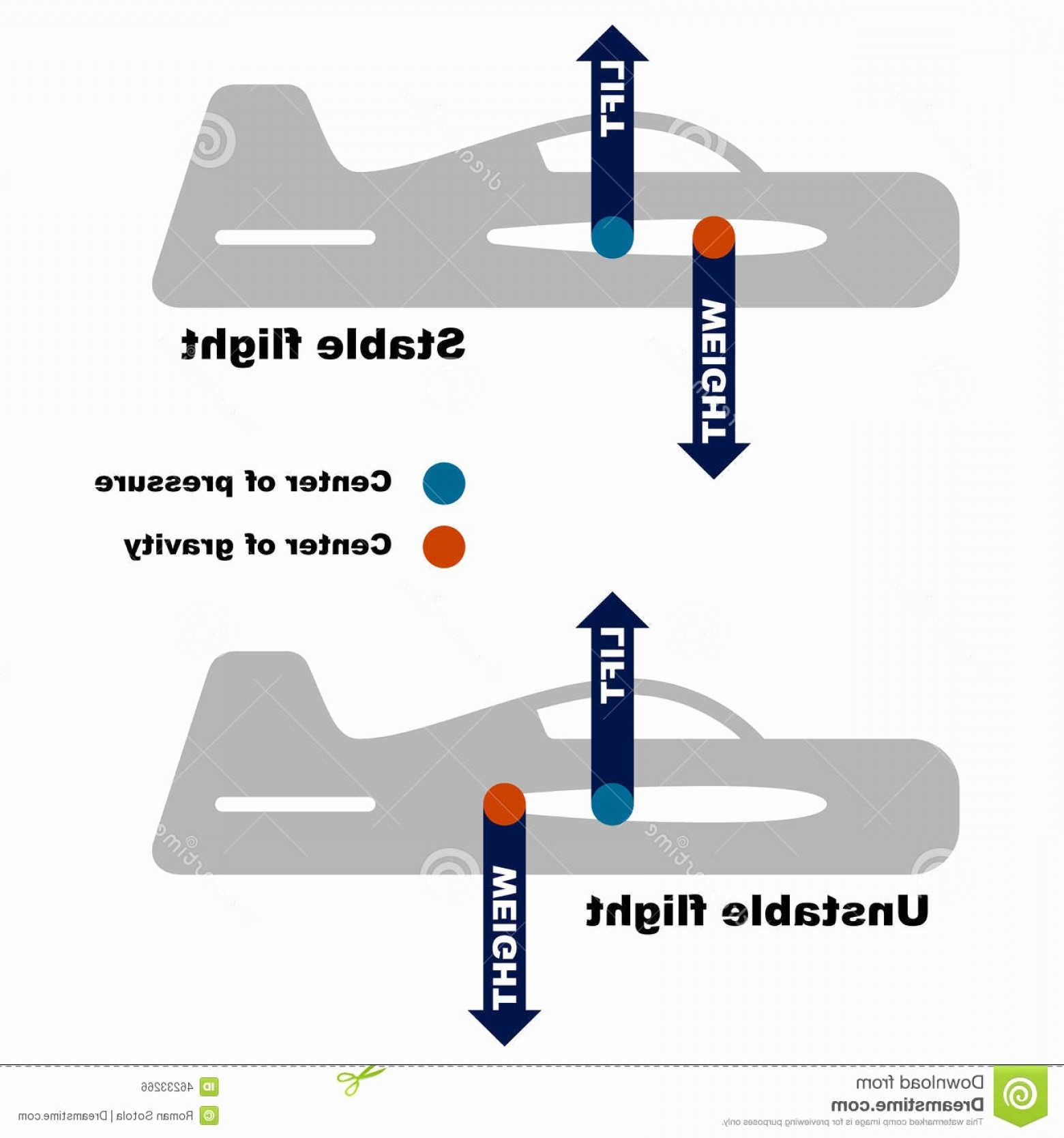 Model Planes Parts Vector: Centre Of Gravity Of Aircraft Awesome Airplane Center Gravity Requirement Stock Vector Illustration