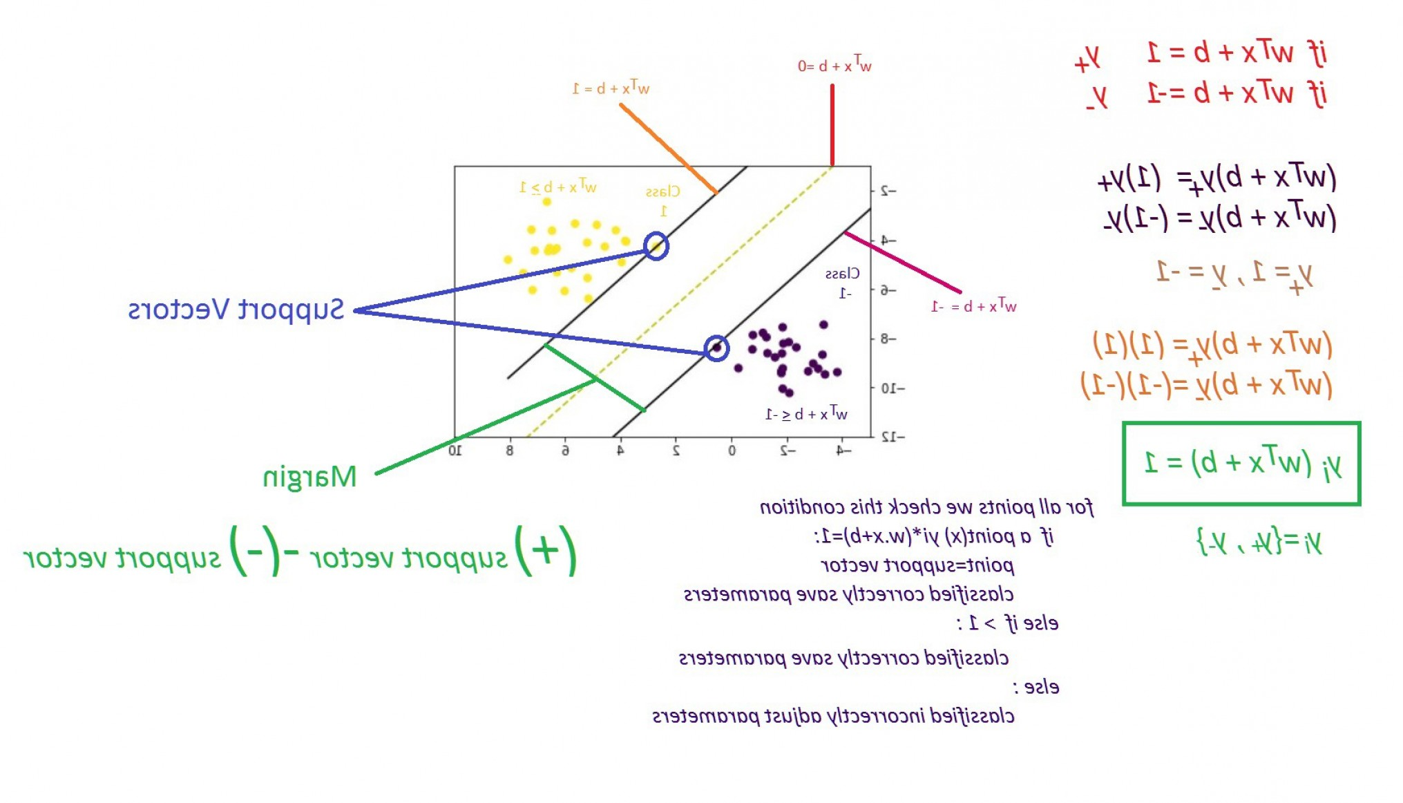 If Two Vectors Are Perpendicular: Chapter Support Vector Machine With Math Dcbe
