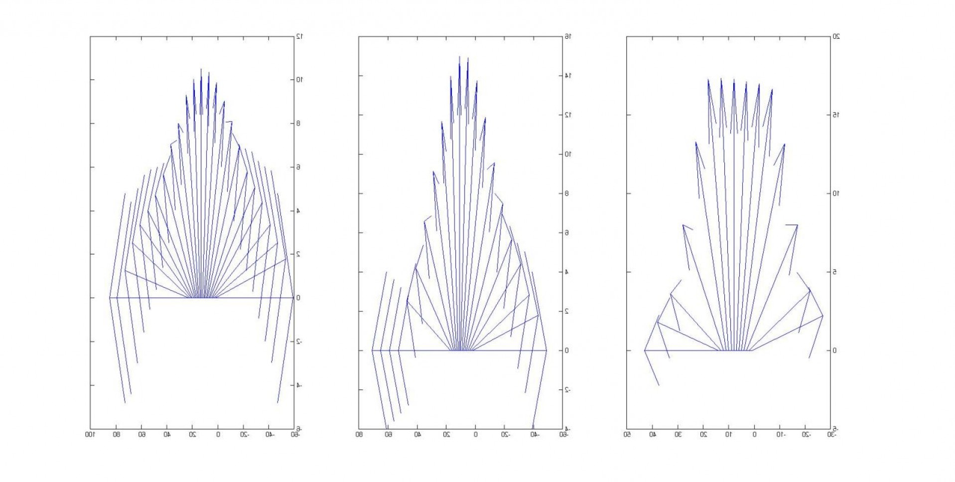 Combine Two Vectors MATLAB: Combining Multiple Velocity Profiles Into One Graph