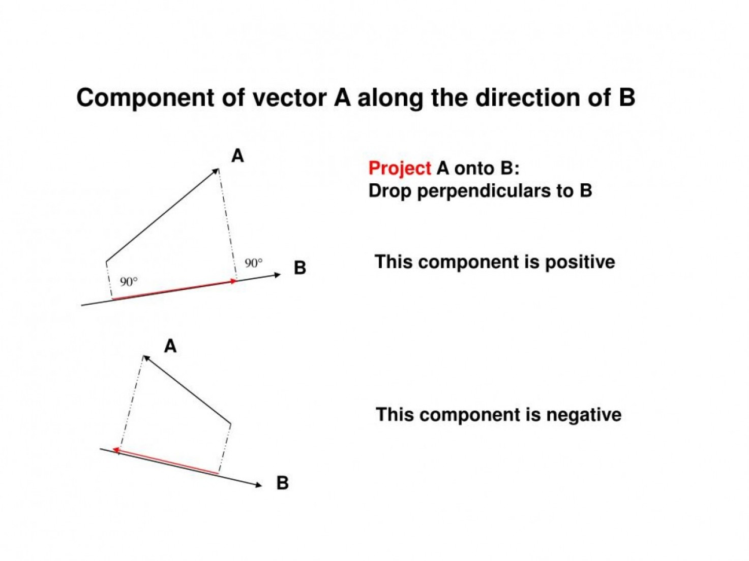 Adding Vectors Using Components: Component Of Vector A Along The Direction Of B