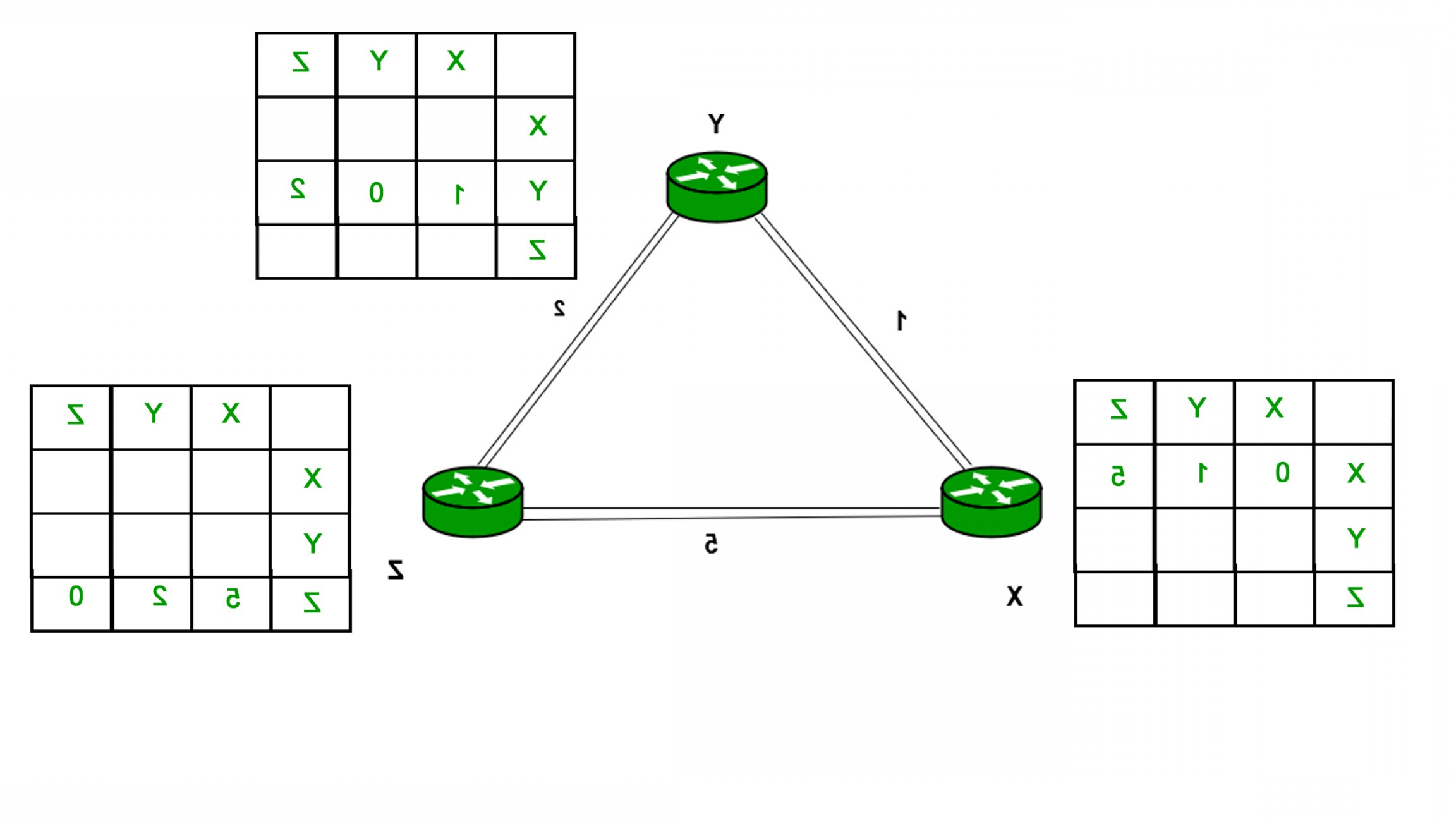Adding Two Vectors Engineering: Computer Network Routing Protocols Set Distance Vector Routing