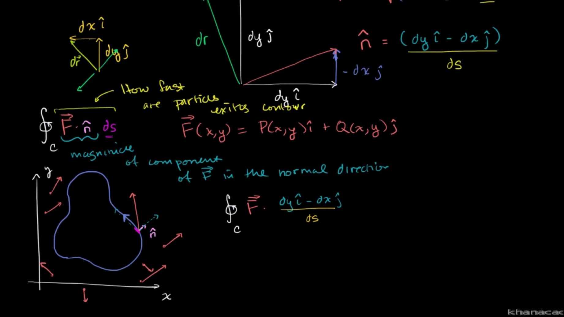 Normal Vector Formula Calc 3: Constructing A Unit Normal Vector To A Curve