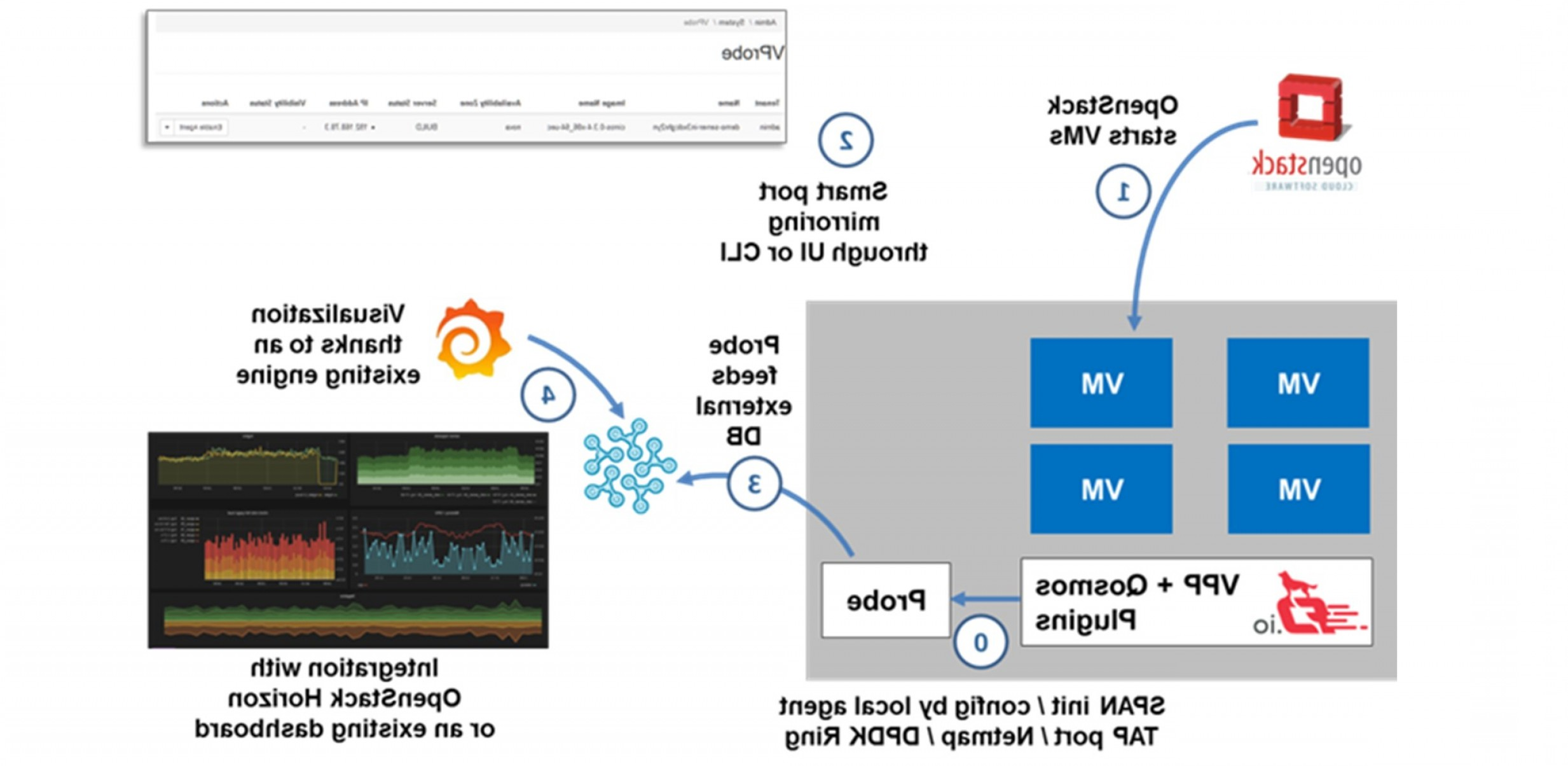 OpenDaylight Logo Vector: Cto View Boosting Vnf Performance With Vector Packet Processing Vpp