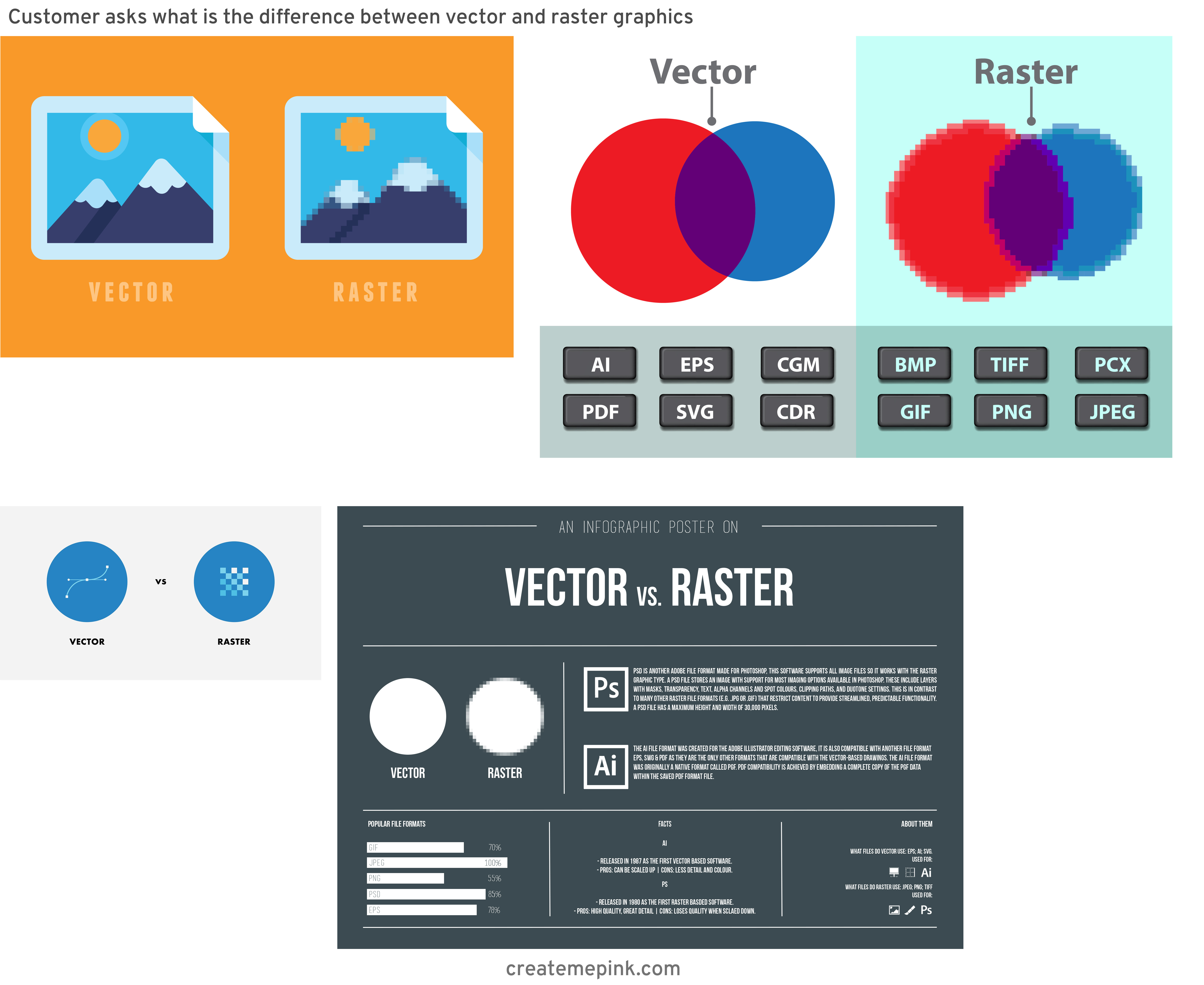 Difference Between Raster And Vector: Customer Asks What Is The Difference Between Vector And Raster Graphics