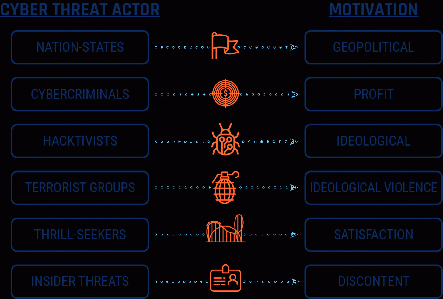 Internet Attack Vectors: Cyber Threat And Cyber Threat Actors