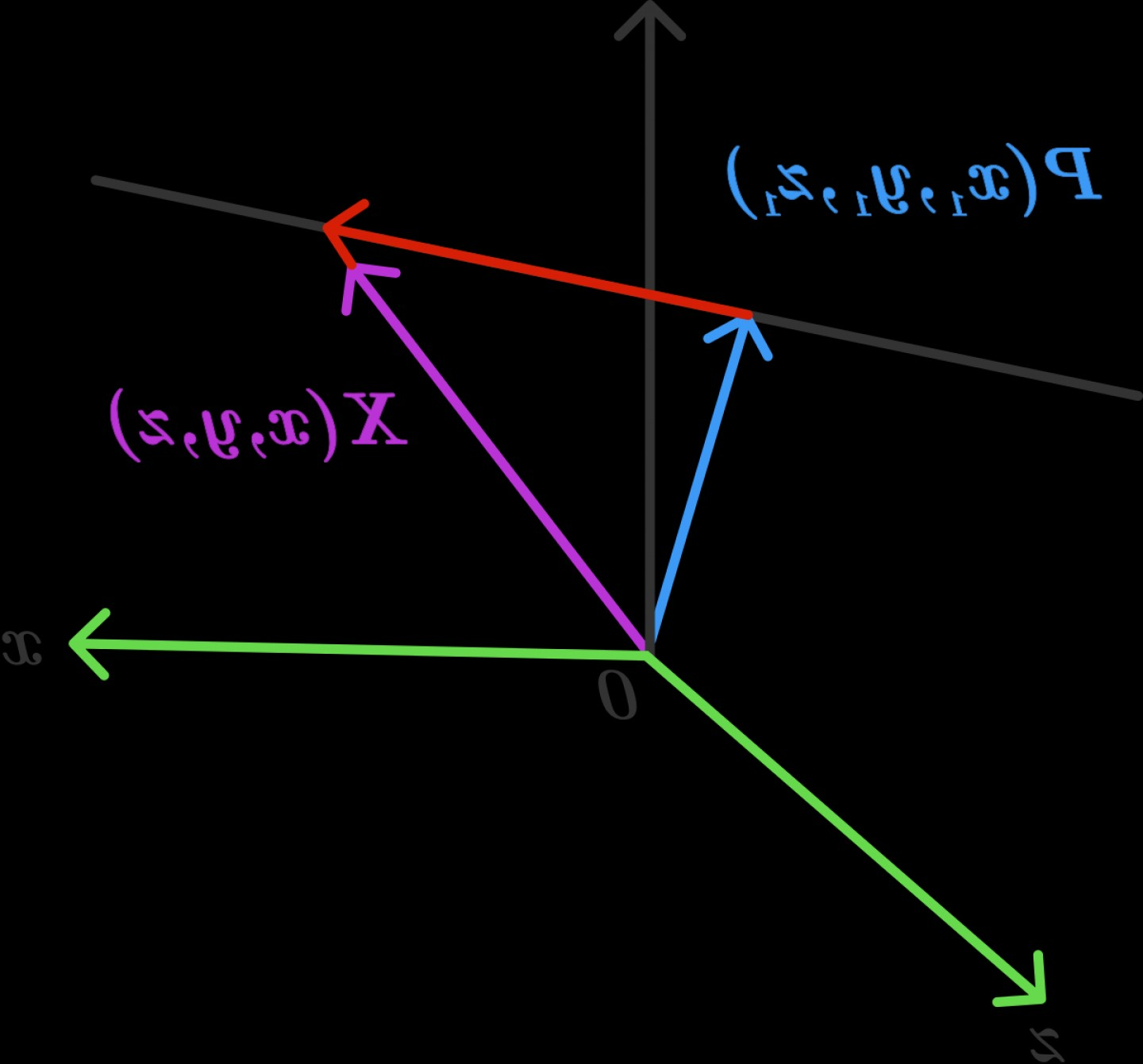 Write Vectors In Cartesian Coordinates: D Coordinate Geometry Equation Of A Line
