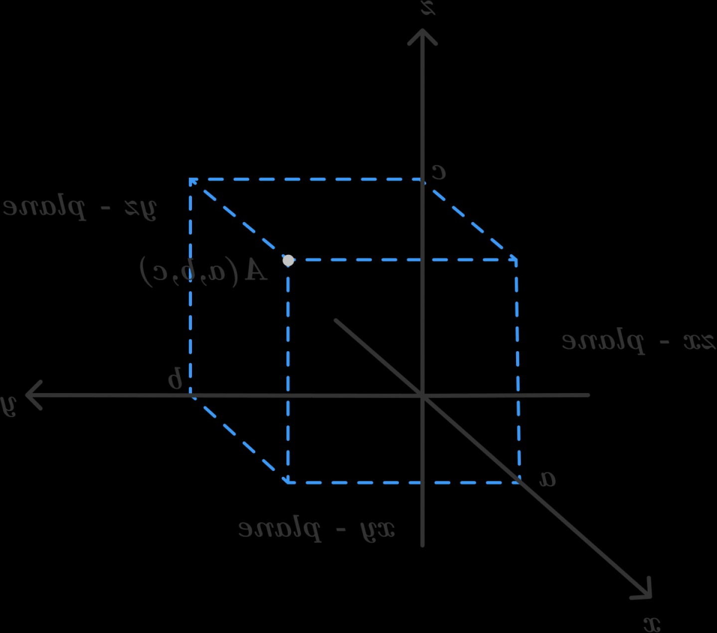 Vector Versus Scalar Projection: D Coordinate Geometry Equation Of A Plane