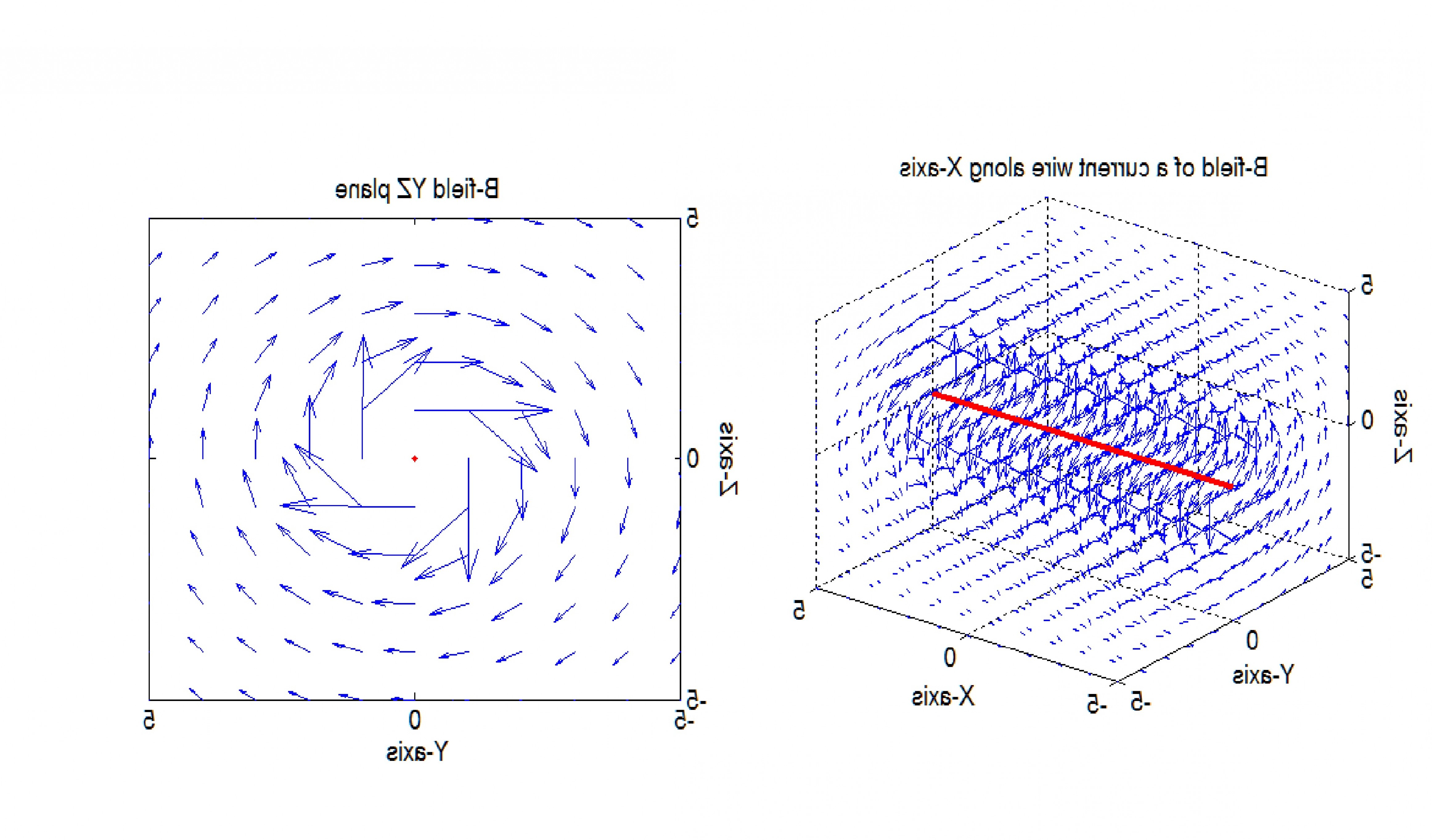 Plotting Vector Fields In MATLAB: D Magnetic Field Computation Of A Straight Wire Of Finite Length Using Biot Savart S Law