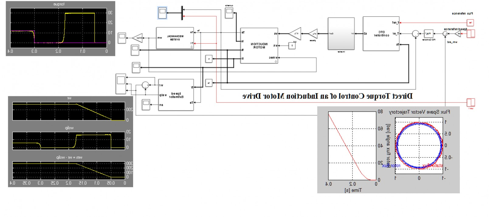 Simulink Vector: Direct Torque Control Of An Induction Motor