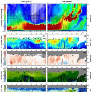 Vector Signal Direction: Diurnal Variation Of The Aerosol Backscatter Range Corrected Signal With Wind Vectorsfig