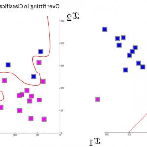 Support Vector Machine GIF: A Study On Global Seismic Activity Between And