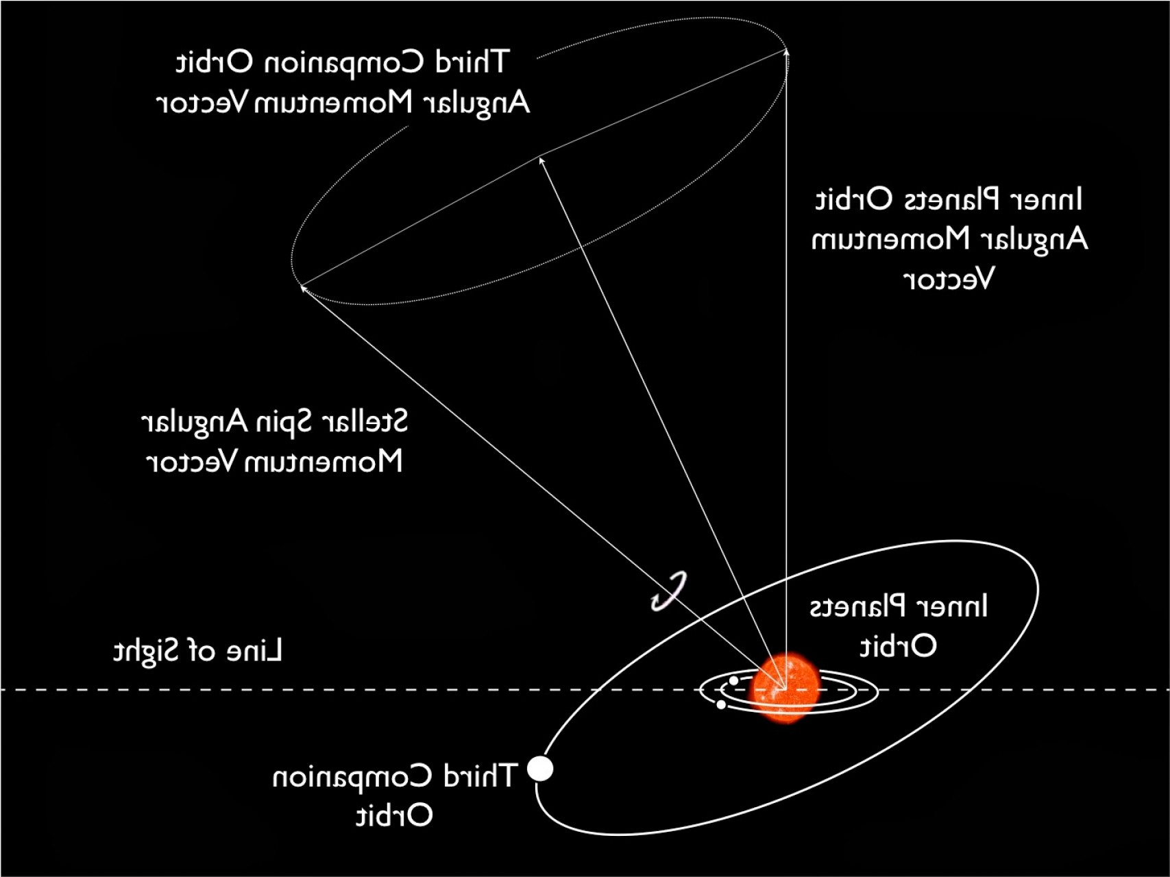 Angular Momentum Vectors Drawing: Do Solar Systems Typically Spin In The Same Direction As Their Galaxy