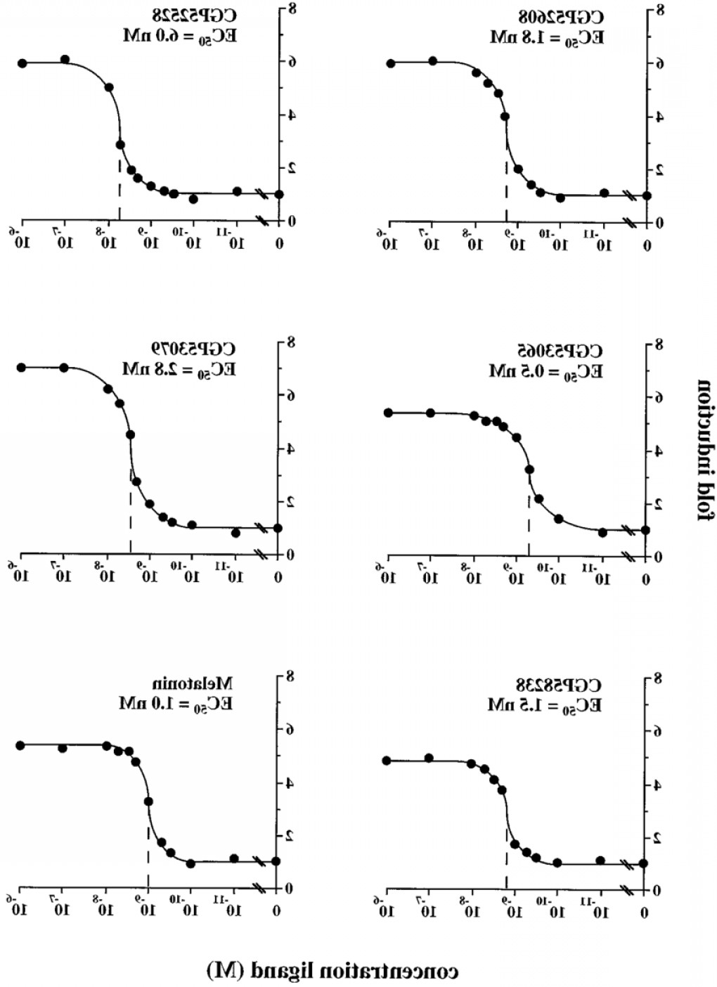 RZR Vector Black And White: Dose Response Curves For Thiazolidine Diones And Melatonin Drosophila Sl Cells Werefig
