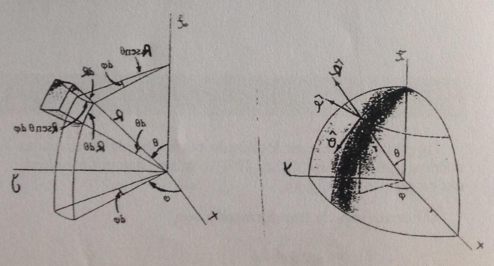 Unit Vectors Cylindrical Coordinate System: Draw In Cylindrical And Spherical Coordinates