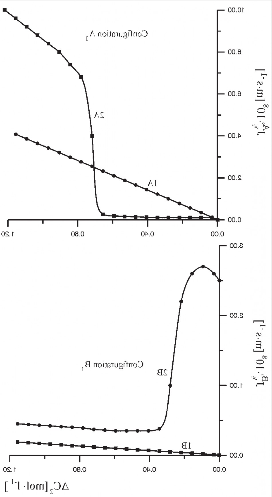 Across A Field A Vector C Curve Of Flux: Experimental Volume Flux J I Vs Across A Cell Membrane As A Function Of The Ammoniafig