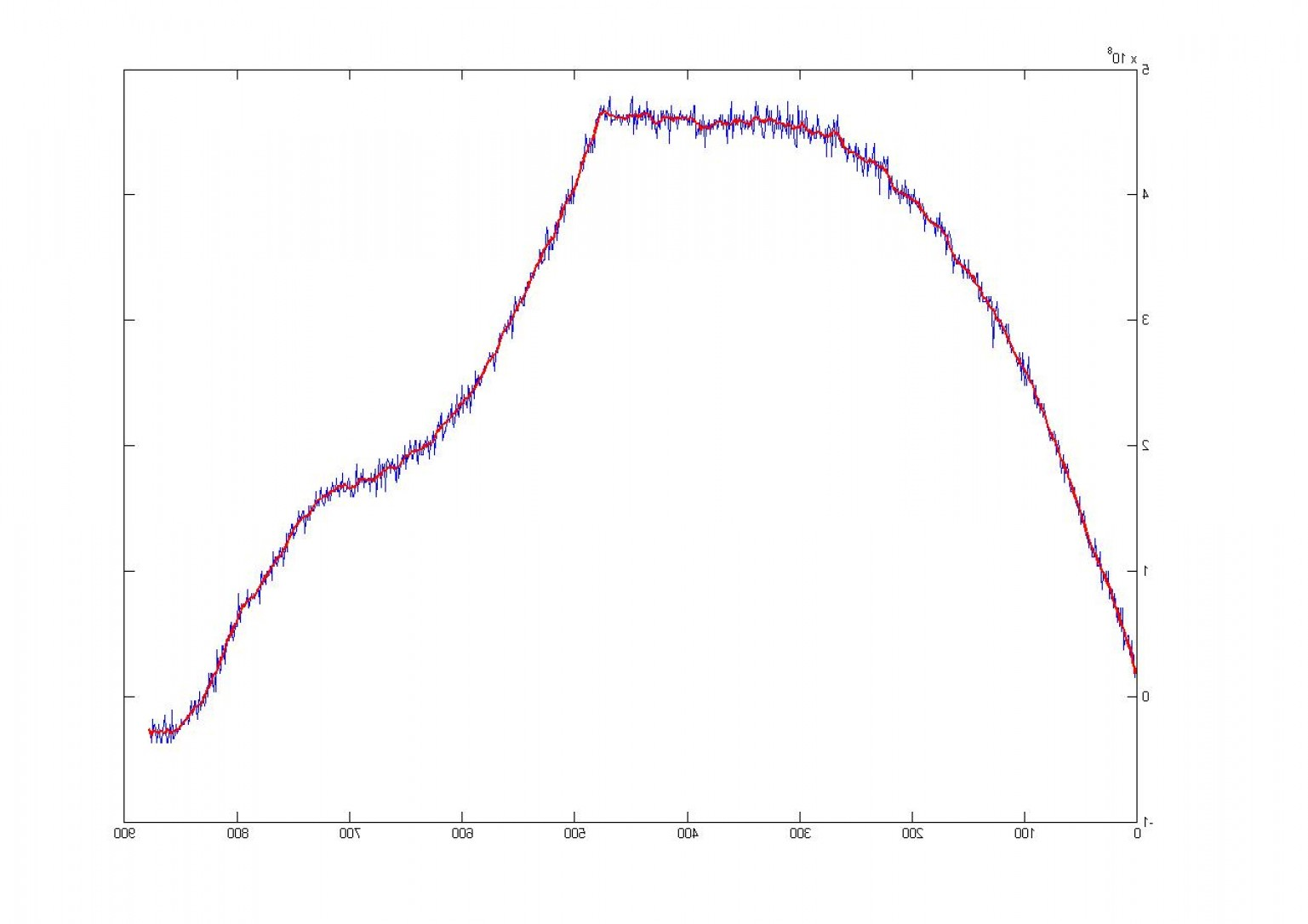 Drawing Smooth Lines Matlab : Plotting vectors in mat lab createmepink