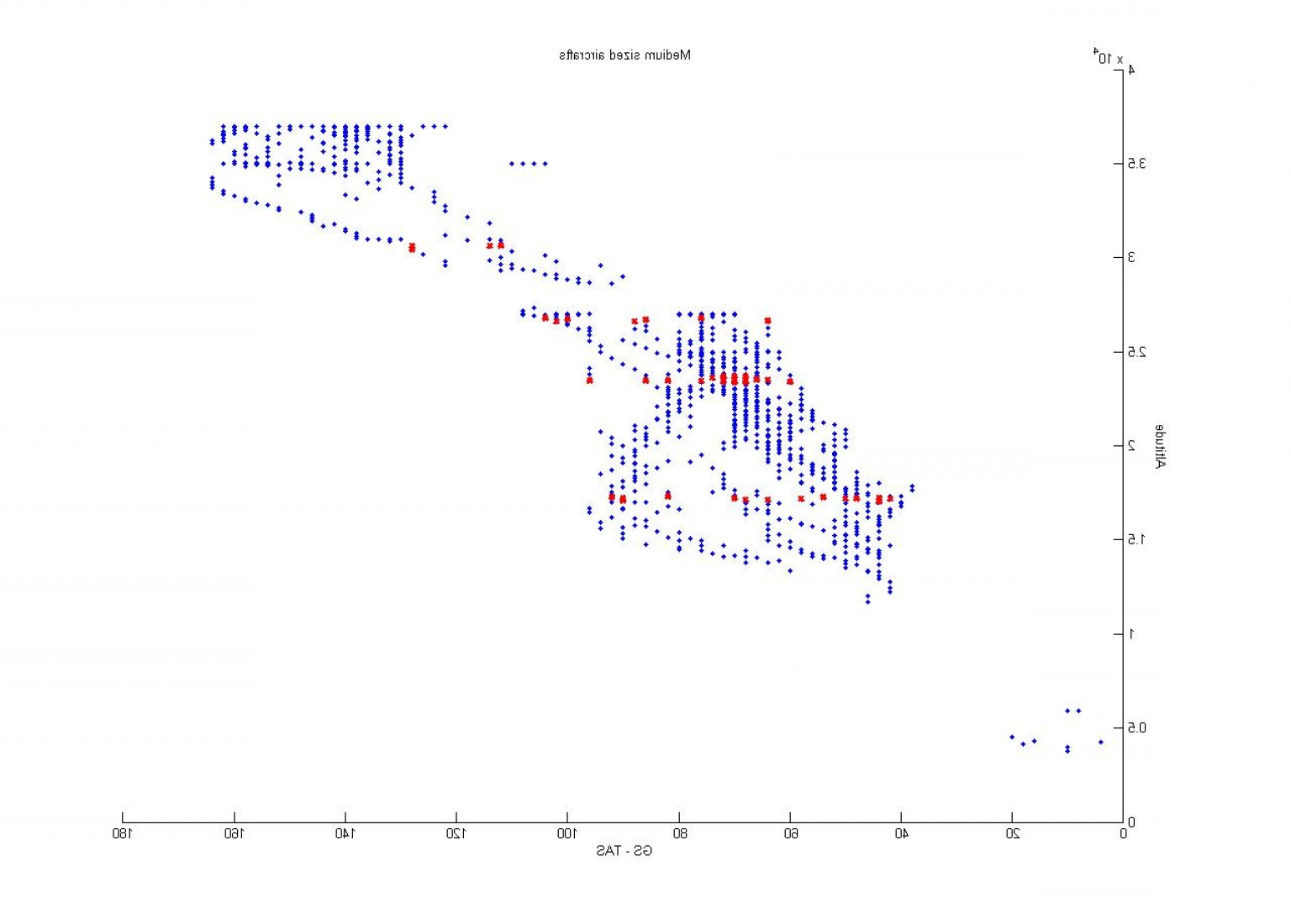Plotting Vector Fields In MATLAB: Finding The Mean Along X Axis On Plot