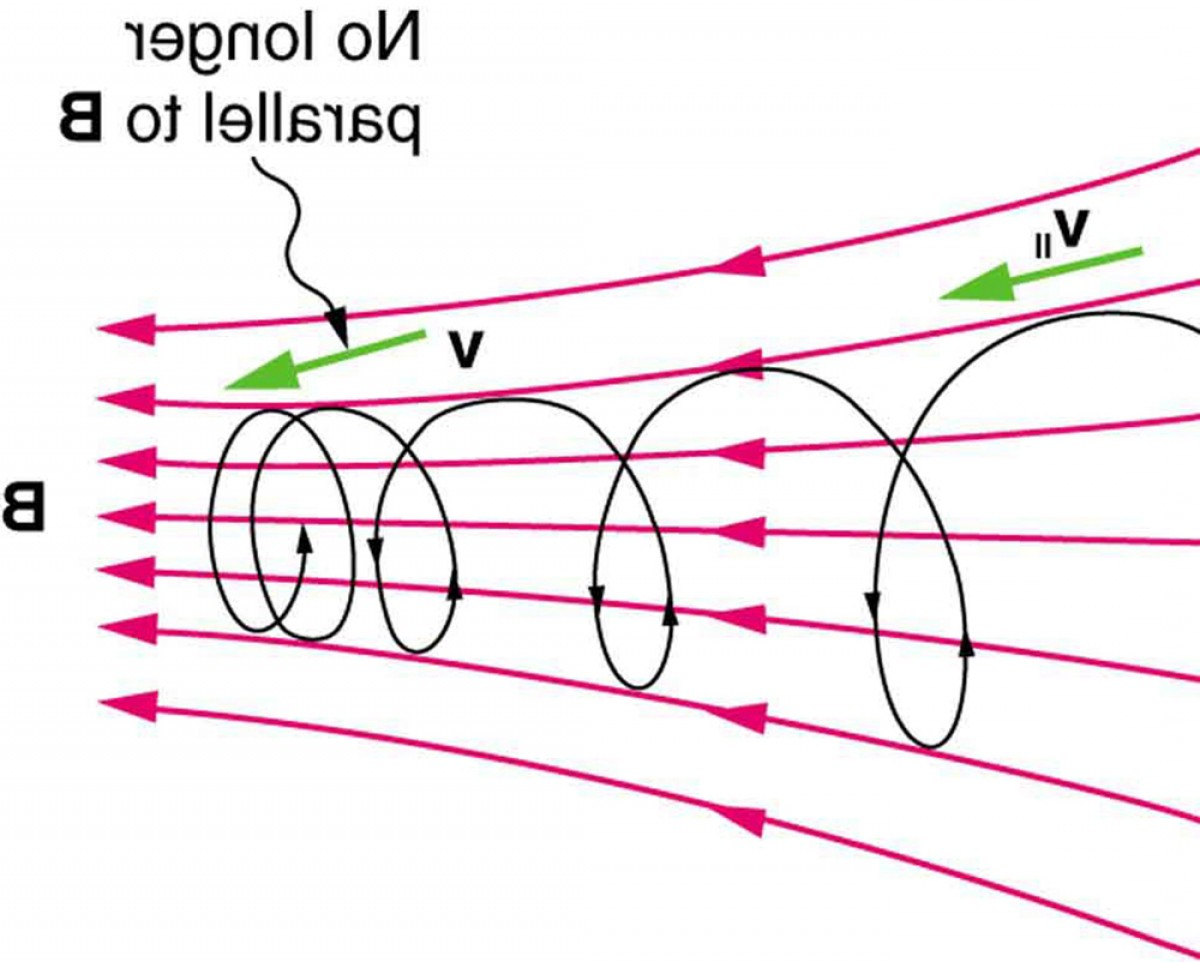 Across A Field A Vector C Curve Of Flux: Force On A Moving Charge In A Magnetic Field Examples And Applications
