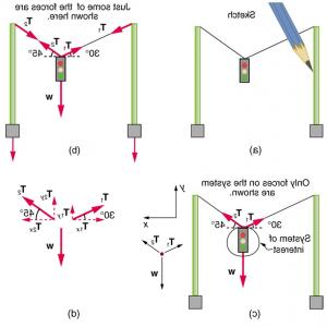 Scale Forces And Vectors: Addition And Resolution Of Vectors Equilibrium Of A Particle