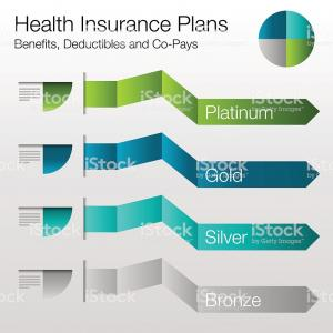 Vector Image Benefit Plans: Health Insurance Plan Chart Gm