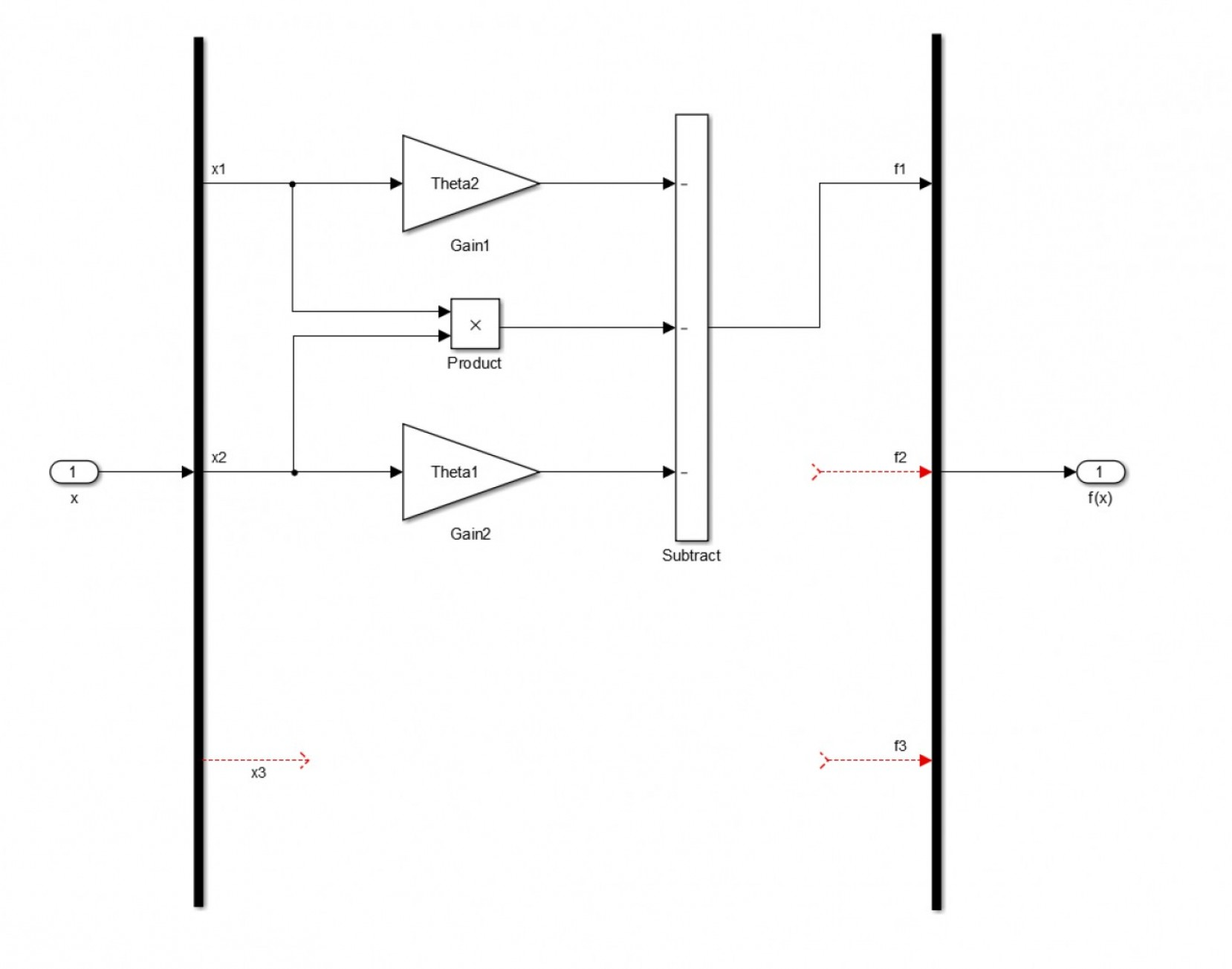Simulink Vector: How Do I Design A Polynomial System With Simulink