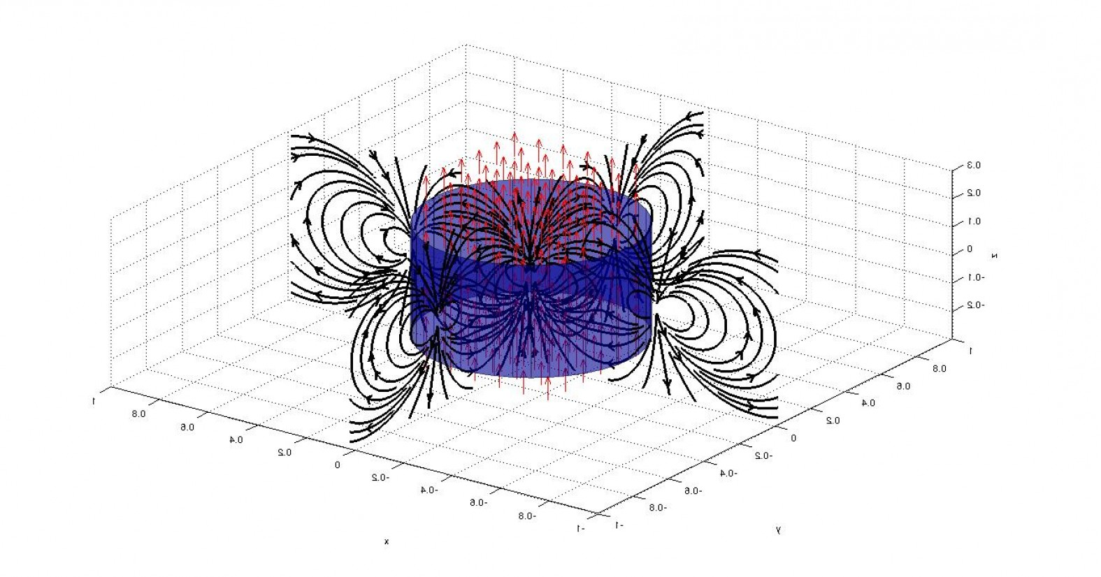 Plotting Vector Fields In MATLAB: How To Generate Sloped Streamslice Plot Of Magnetic Field In Matlab