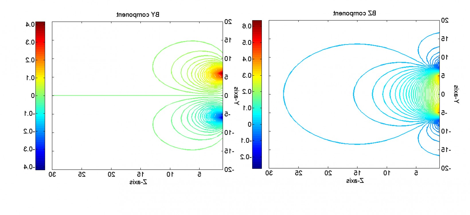 Plotting Vector Fields In MATLAB: Magnetic Field Of A Circular Current Loop Using Biot Savart S Law