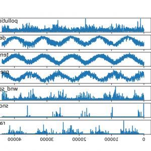 Tip To Tail Method Of Adding Vectors: Multivariate Time Series Forecasting Lstms Keras
