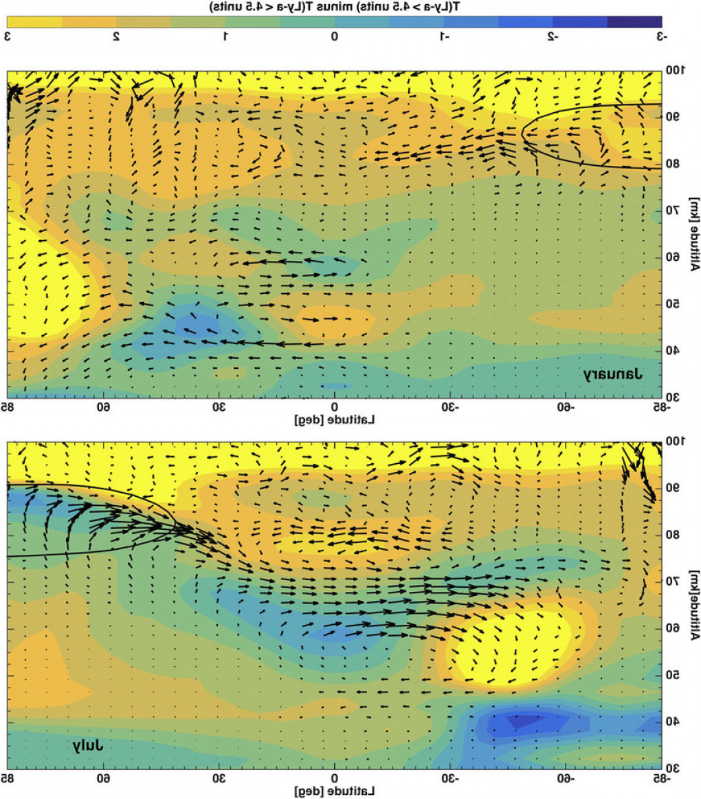 Wind Vector Field: N Order To Summarize The Flow Responses Described In This Study The Figure Shows Thefig