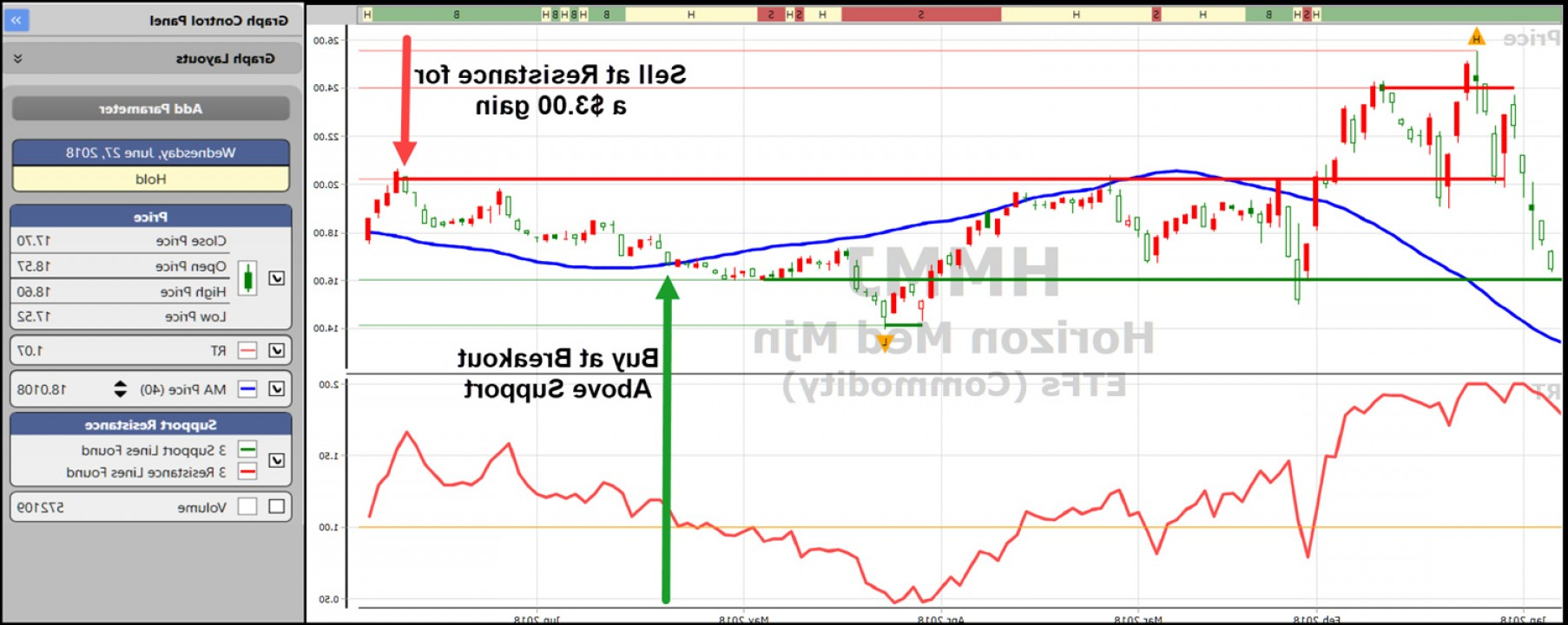 VectorVest Pro Graphics: Nailing Breakout Trades With Support And Resistance