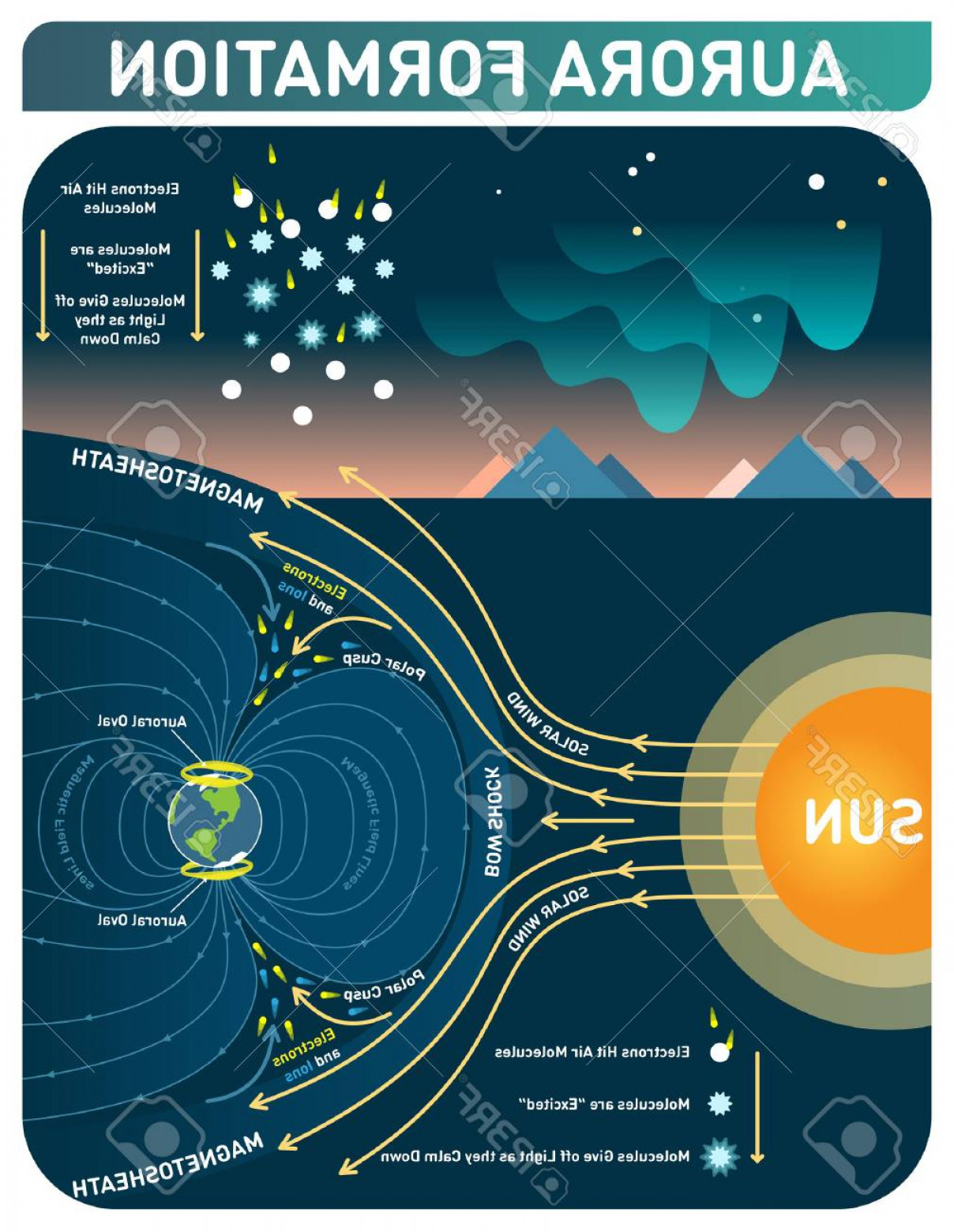 Wind Vector Field: Photostock Vector Aurora Formation Scientific Cosmology Infopgraphic Poster Solar Wind And Earth S Magnetic Field Make
