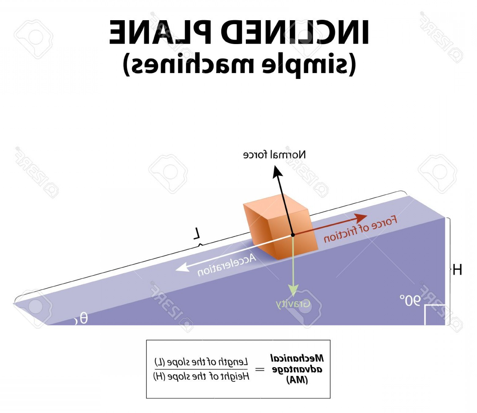 Scale Forces And Vectors: Photostock Vector Inclined Plane Simple Machines Forces Acting Upon An Object On An Inclined Plane Gravity Normal Forc