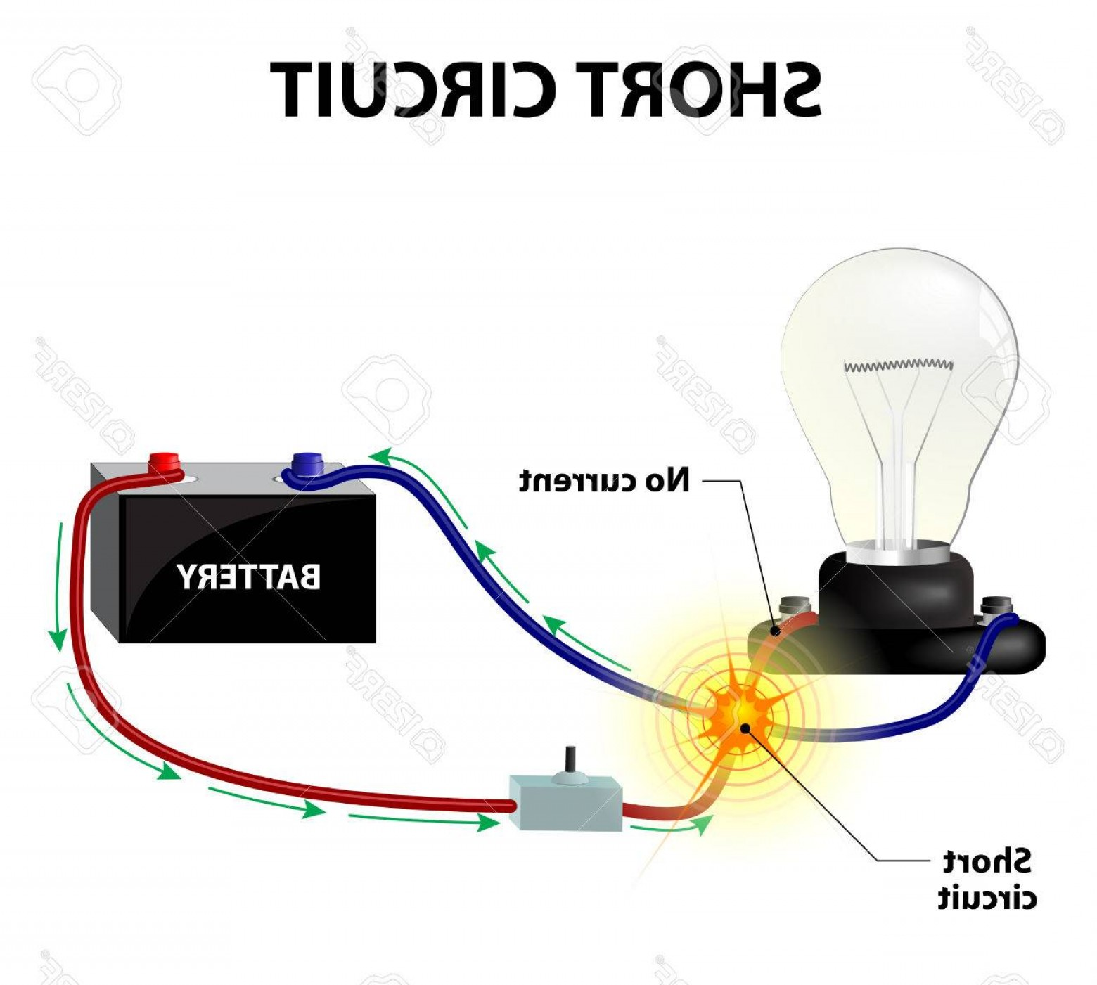 Short Cord Vector: Photostock Vector Short Circuit It Occurs When The Conductors Leading From And Back To The Power Source Become Connect