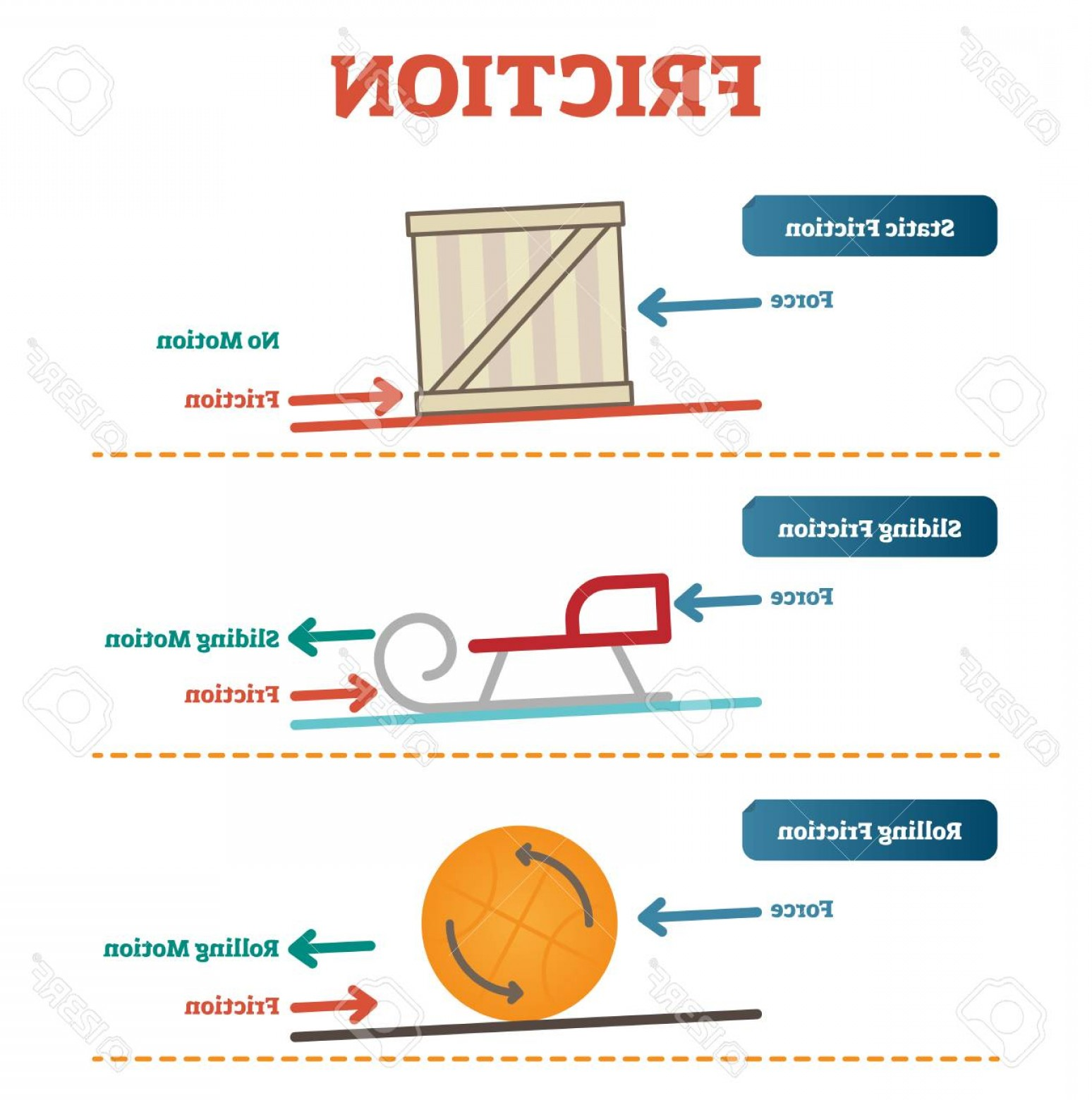 Example Of Vectors Images Movement: Photostock Vector Static Sliding And Rolling Friction Physics Vector Illustration Diagram Poster With Simple Examples