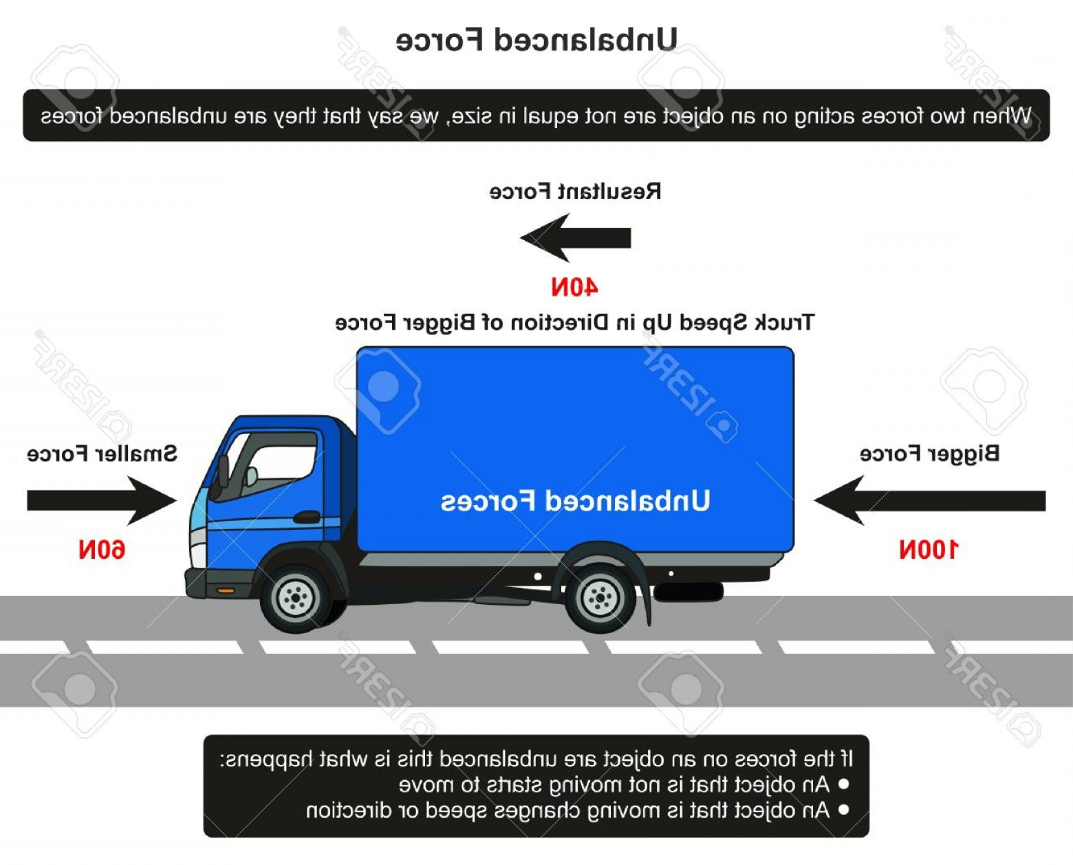 Example Of Vectors Images Movement: Photostock Vector Unbalanced Force Infographic Diagram With An Example Of Truck On Road Showing Resultant Force And Di