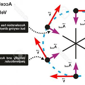 Direction Of Acceleration Vectors: A Simple Derivation Of The Centripetal Acceleration Formula