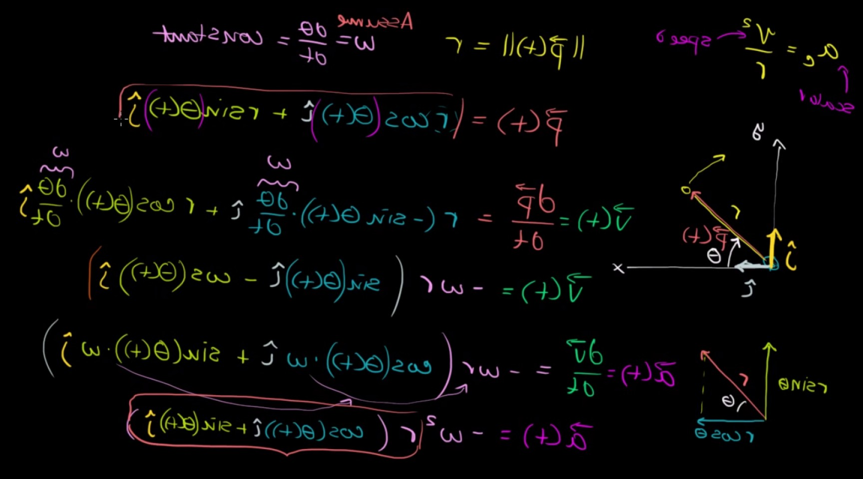 Normal Vector Formula Calc 3: Proof Of Centripetal Acceleration Formula A C V R For Non Uniform Circul