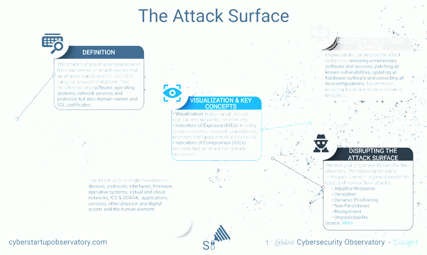 Internet Attack Vectors: Protecting Power Plants Prior To Patching A Known Ics Vulnerability