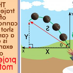 Projectile Motion Velocity Vector: At The Highest Point On The Trajectory Of A Particle Moving In Projectile Motion