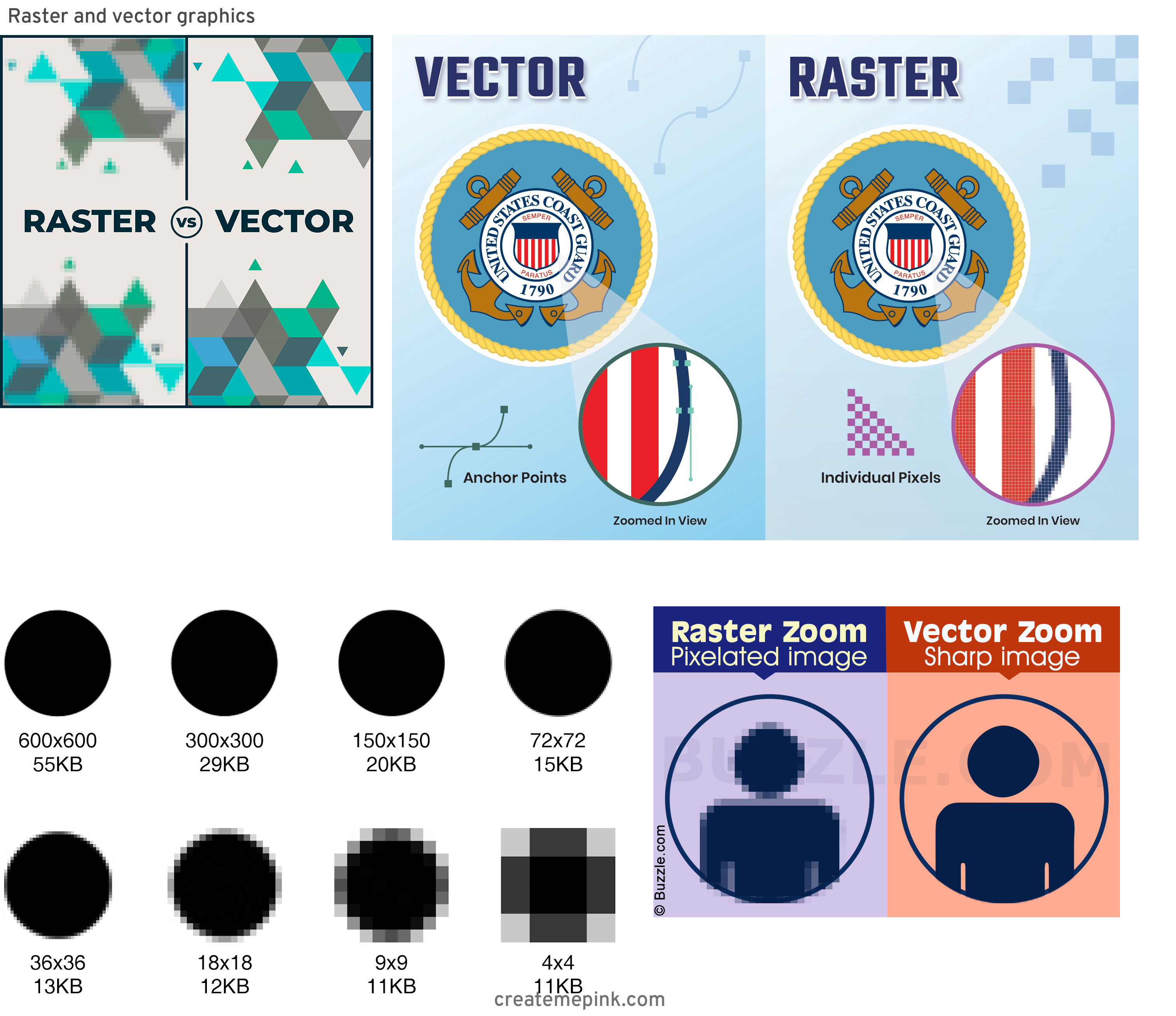 Difference Between Raster And Vector: Raster And Vector Graphics