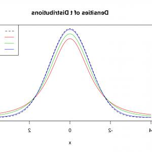 Average Of Two Vectors: Random Variables And Probability Distributions