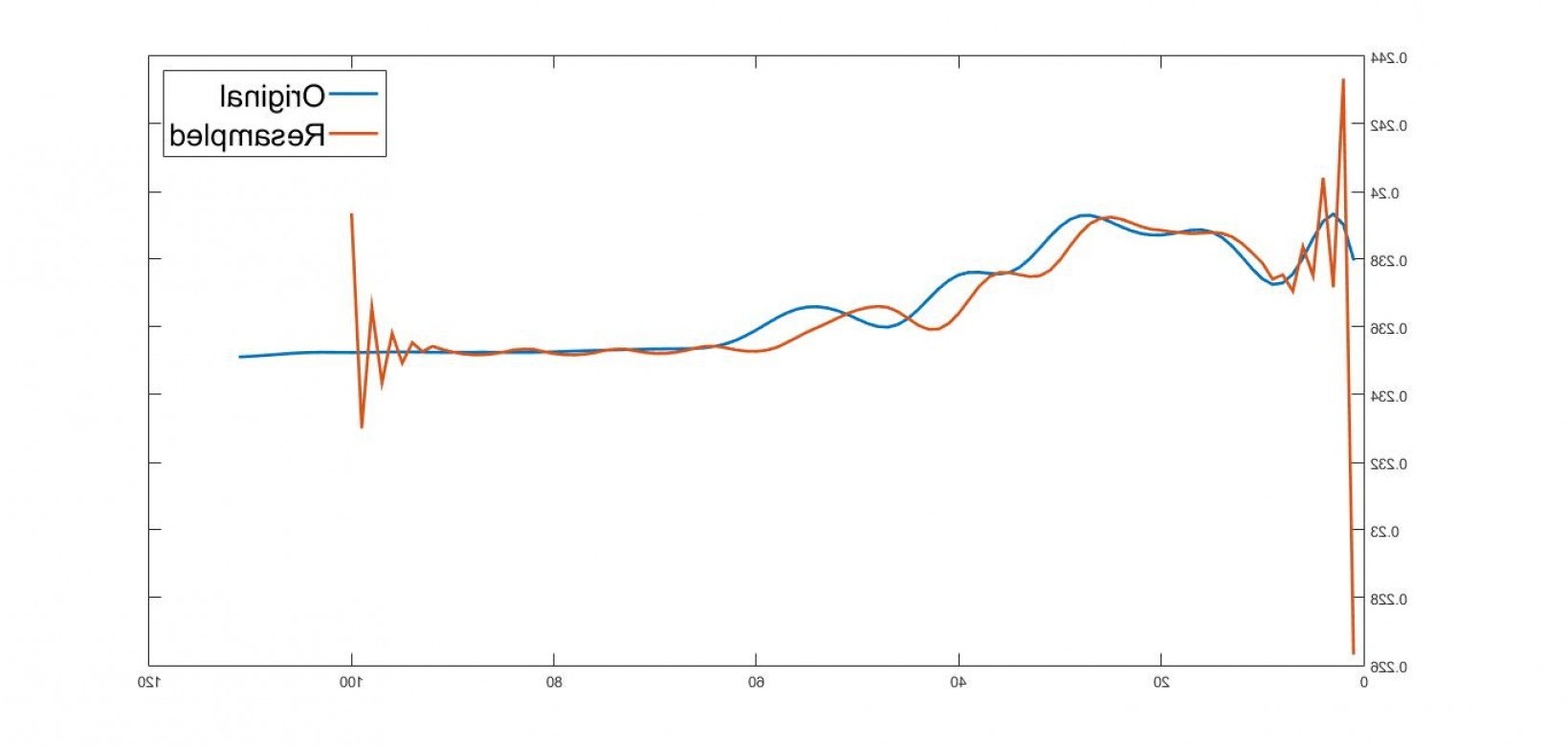 Plotting Vectors In Mat Lab: Resampling A Vector To Change Its Length